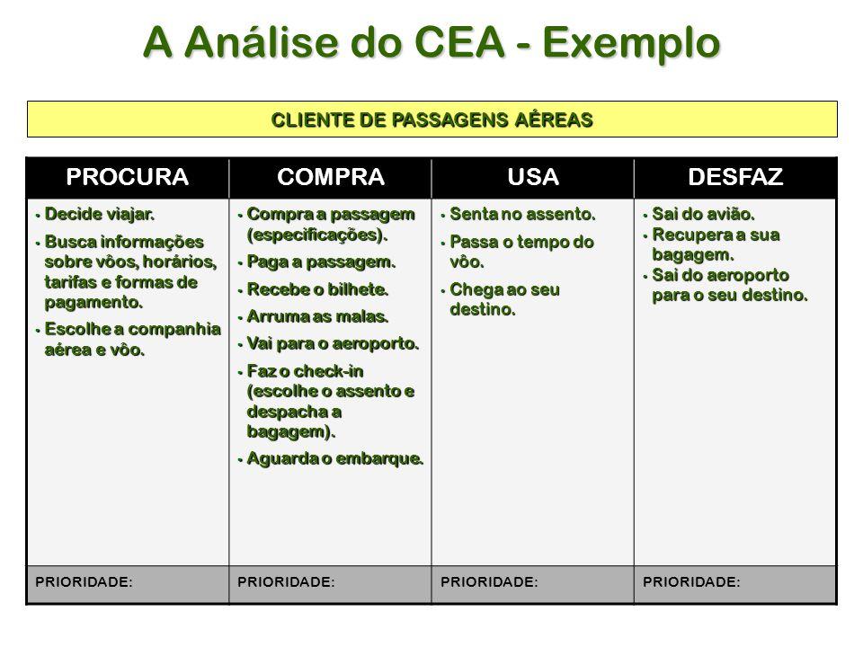 A Análise do CEA - Exemplo PROCURACOMPRAUSADESFAZ Decide viajar.