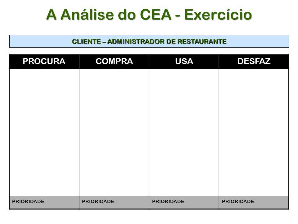 PROCURACOMPRAUSADESFAZ PRIORIDADE: CLIENTE – ADMINISTRADOR DE RESTAURANTE A Análise do CEA - Exercício