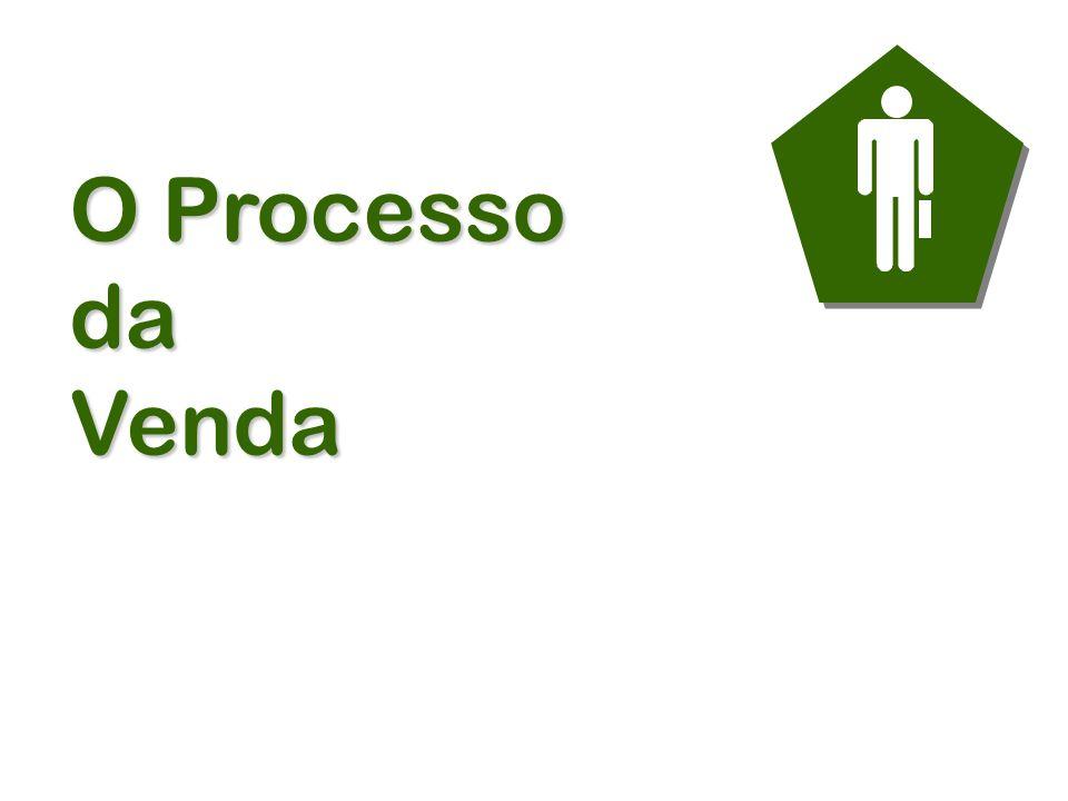 PRÁTICAS DE GERENCIAMENTO Supervisão Suporte Acompanhamento Orientação Treinamento O Sistema de Gerenciamento de Vendas