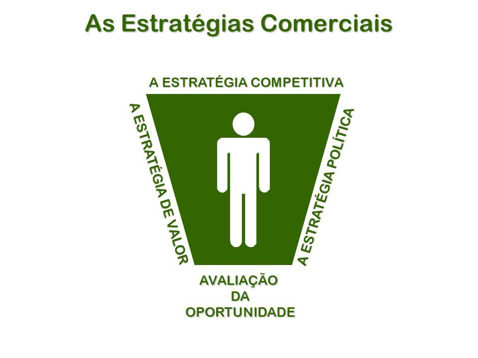 As Estratégias Comerciais AVALIAÇÃODAOPORTUNIDADE A ESTRATÉGIA COMPETITIVA A ESTRATÉGIA DE VALOR A ESTRATÉGIA POLÍTICA