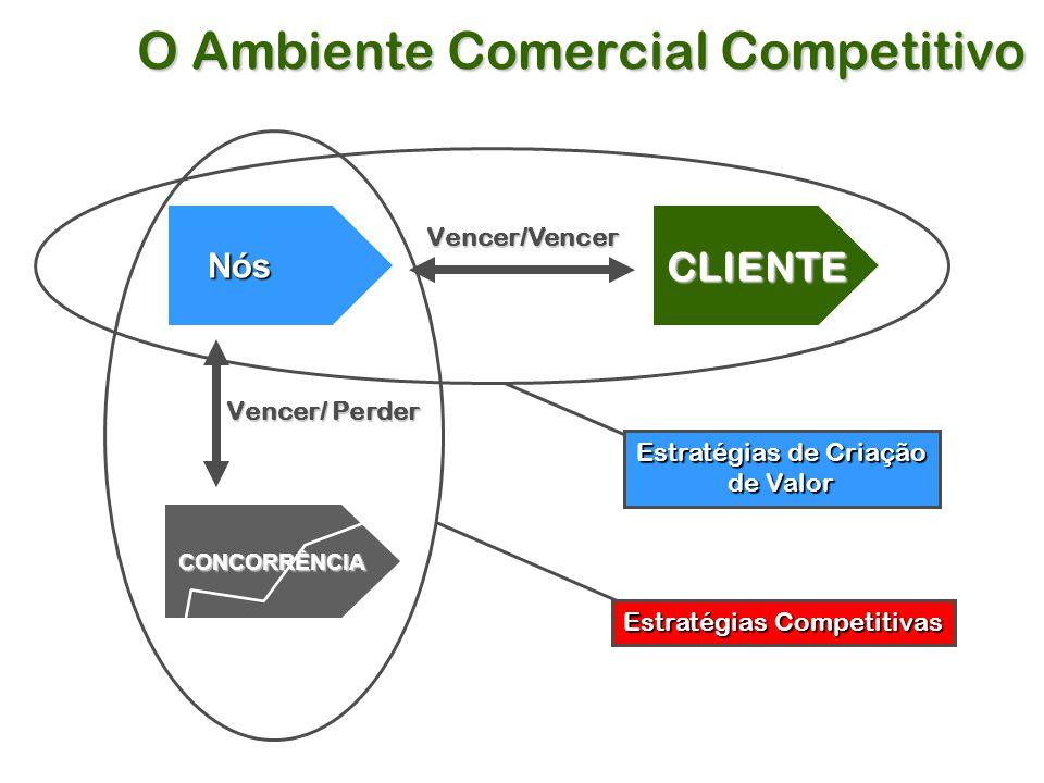 O Ambiente Comercial Competitivo CLIENTE Vencer/Vencer Vencer/ Perder Nós Estratégias de Criação de Valor Estratégias Competitivas CONCORRÊNCIA