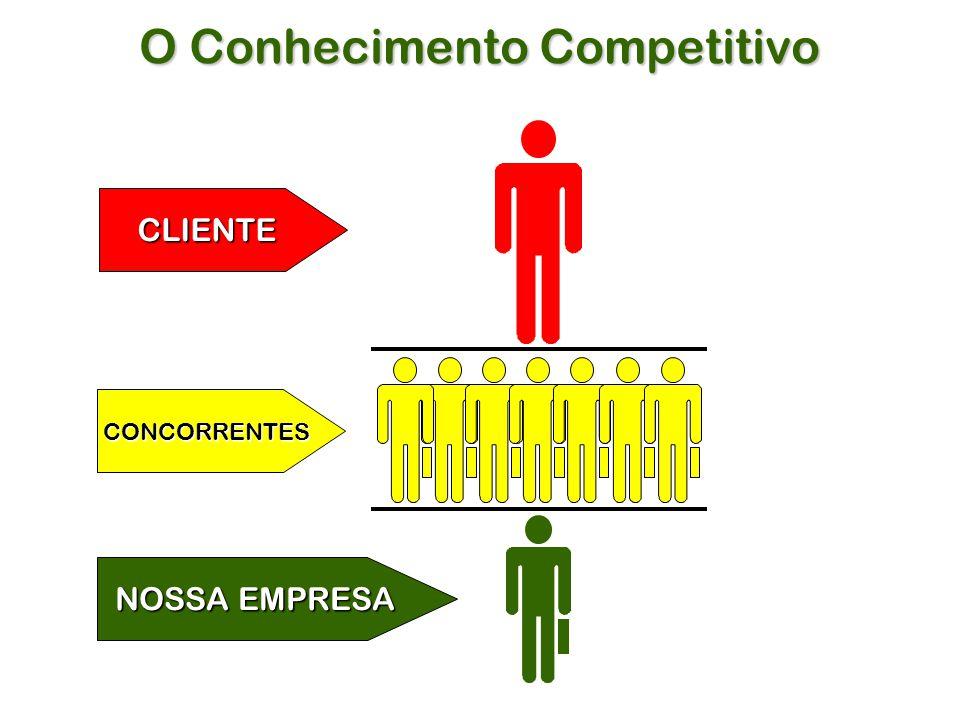 O Conhecimento Competitivo CLIENTE CONCORRENTES NOSSA EMPRESA