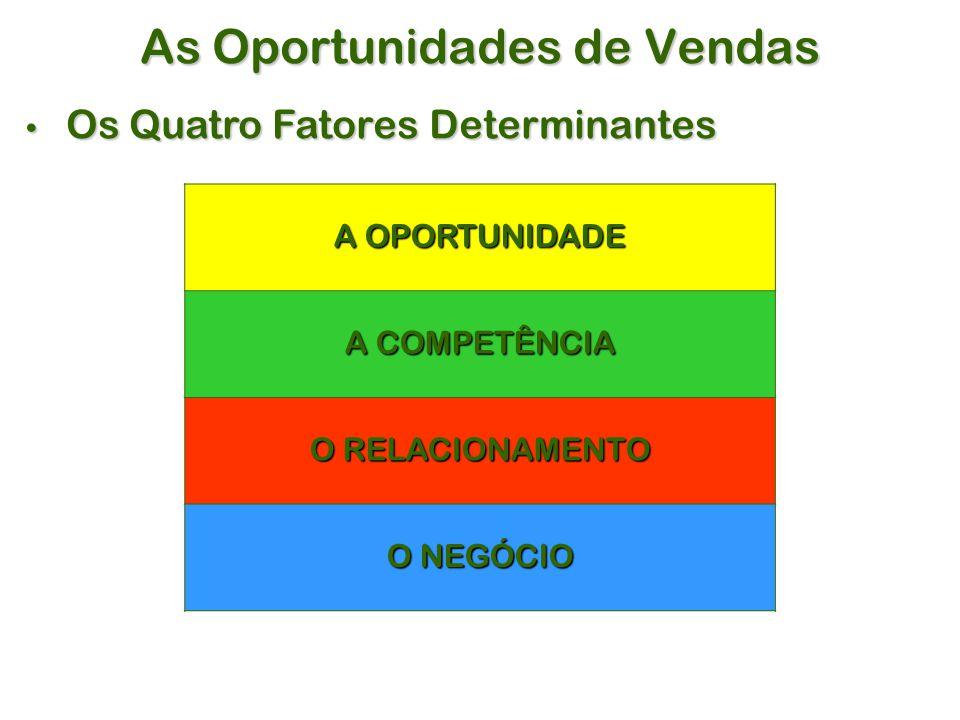 As Oportunidades de Vendas A OPORTUNIDADE A COMPETÊNCIA O RELACIONAMENTO O NEGÓCIO Os Quatro Fatores Determinantes Os Quatro Fatores Determinantes