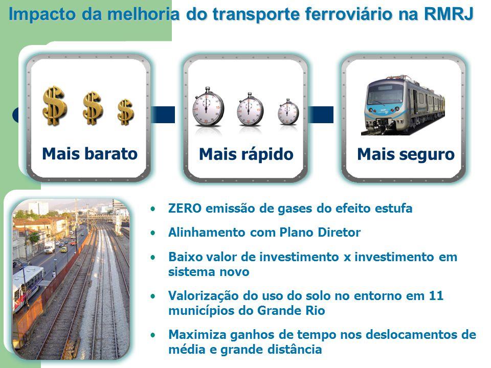 Conclusão Agilidade de locomoção e segurança Intervalos regulares Confiabilidade no Sistema ferroviário Respeito na interação fornecedor/usuário/meio