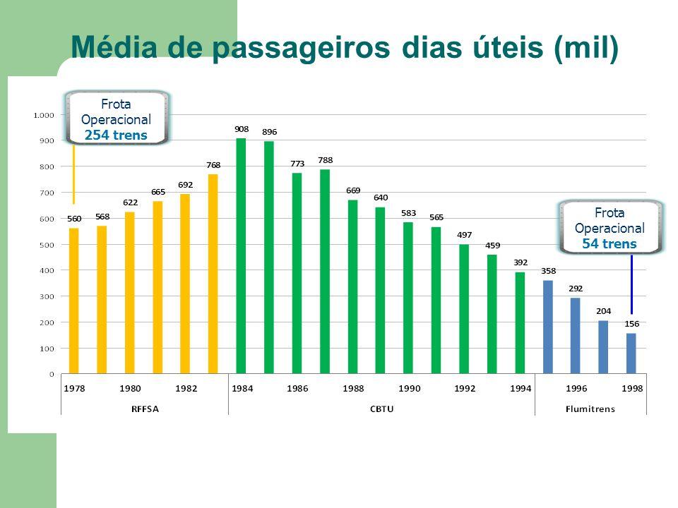 Média de passageiros dias úteis (mil) Frota Operacional 54 trens Frota Operacional 254 trens