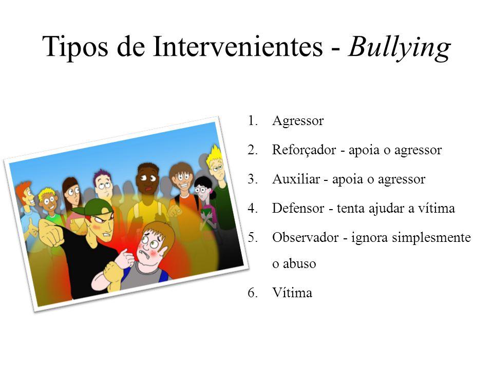Tipos de Intervenientes - Bullying 1.Agressor 2.Reforçador - apoia o agressor 3.Auxiliar - apoia o agressor 4.Defensor - tenta ajudar a vítima 5.Obser