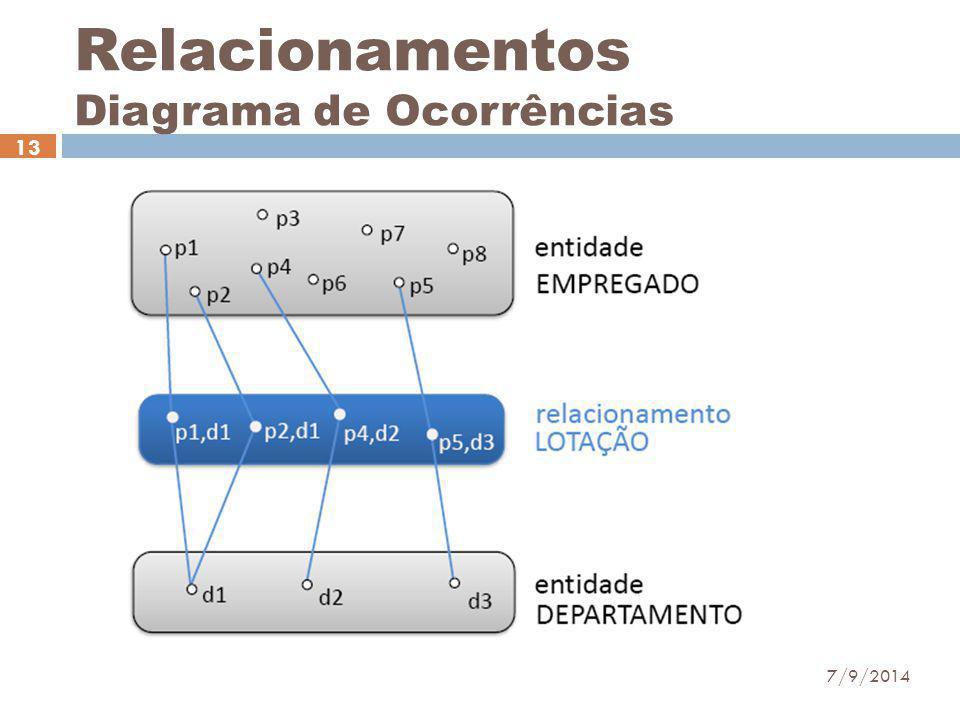 Relacionamentos Diagrama de Ocorrências 7/9/2014 13