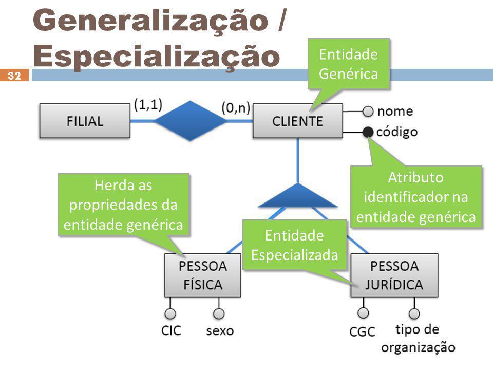 Generalização / Especialização 32 Entidade Genérica Entidade Especializada Herda as propriedades da entidade genérica Atributo identificador na entida