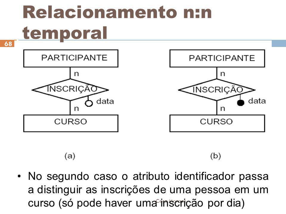 Ceça Moraes 68 No segundo caso o atributo identificador passa a distinguir as inscrições de uma pessoa em um curso (só pode haver uma inscrição por di