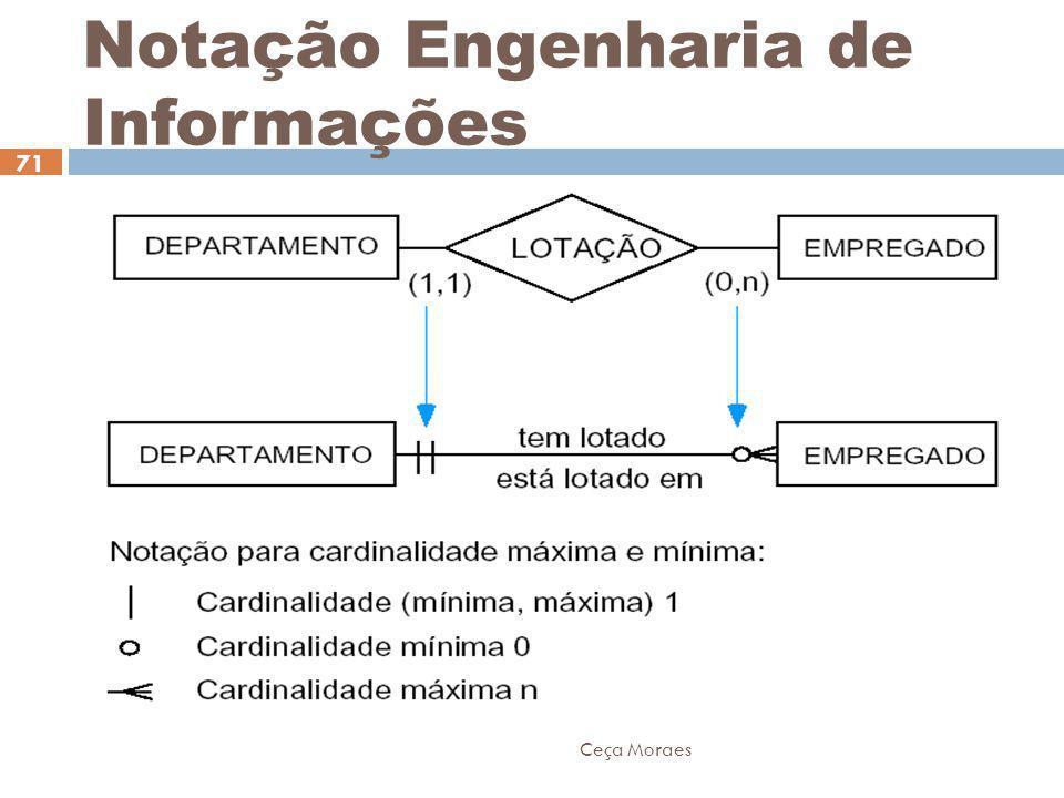 Ceça Moraes 71 Notação Engenharia de Informações