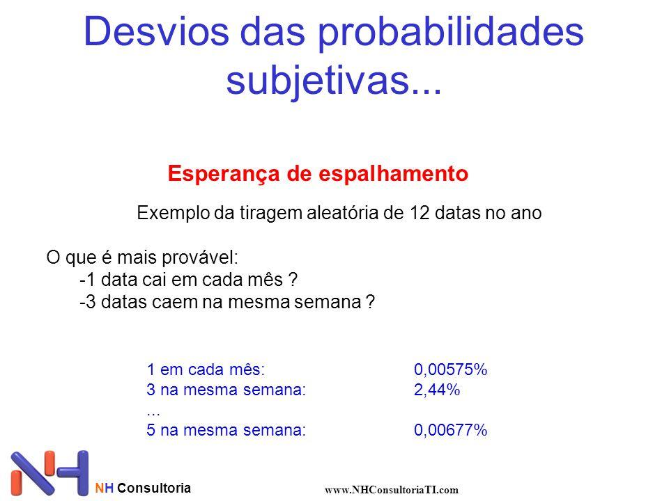 Desvios das probabilidades subjetivas... NH Consultoria www.NHConsultoriaTI.com Esperança de espalhamento Exemplo da tiragem aleatória de 12 datas no