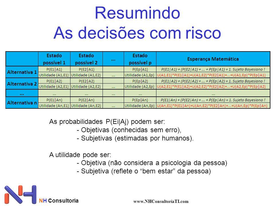 Resumindo As decisões com risco NH Consultoria www.NHConsultoriaTI.com As probabilidades P(Ei|Aj) podem ser: - Objetivas (conhecidas sem erro), - Subj