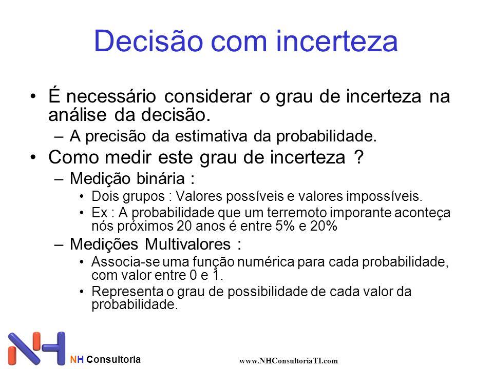 NH Consultoria www.NHConsultoriaTI.com Decisão com incerteza É necessário considerar o grau de incerteza na análise da decisão. –A precisão da estimat
