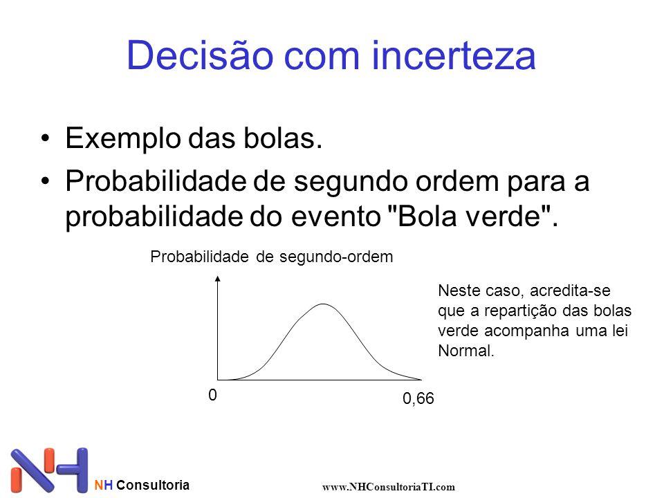 NH Consultoria www.NHConsultoriaTI.com Decisão com incerteza Exemplo das bolas. Probabilidade de segundo ordem para a probabilidade do evento