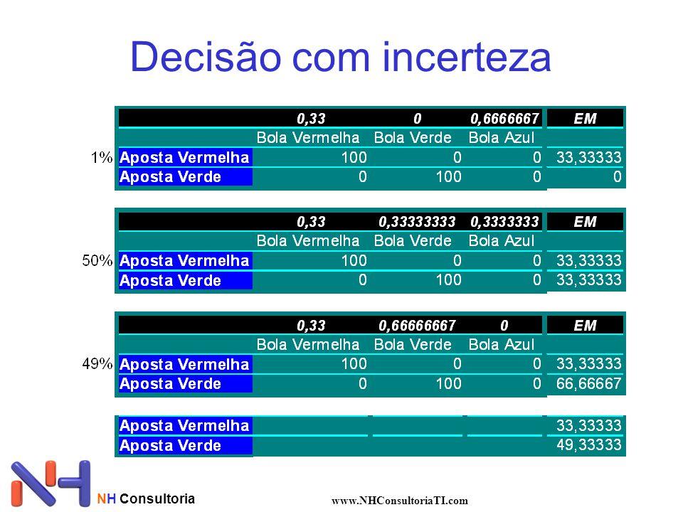 NH Consultoria www.NHConsultoriaTI.com Decisão com incerteza