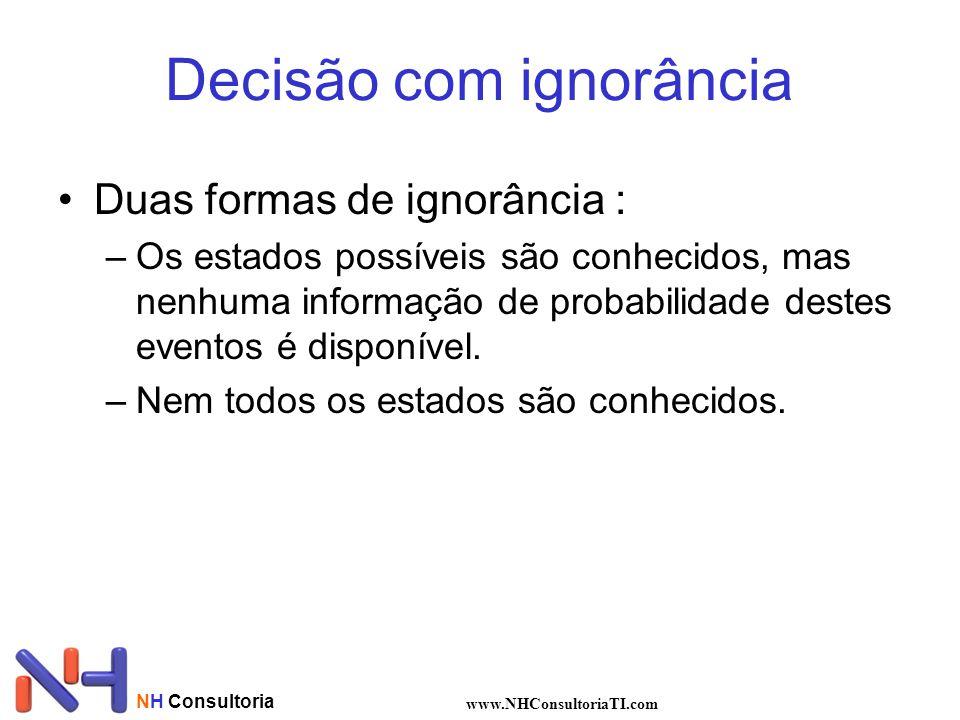 NH Consultoria www.NHConsultoriaTI.com Decisão com ignorância Duas formas de ignorância : –Os estados possíveis são conhecidos, mas nenhuma informação