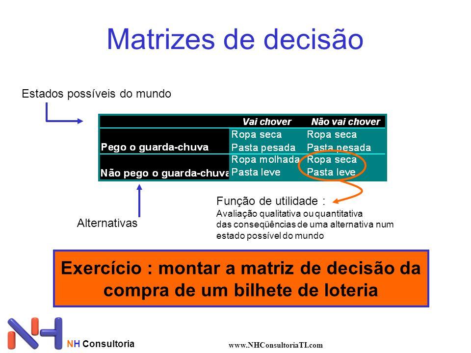 NH Consultoria www.NHConsultoriaTI.com Matrizes de decisão Alternativas Estados possíveis do mundo Exercício : montar a matriz de decisão da compra de