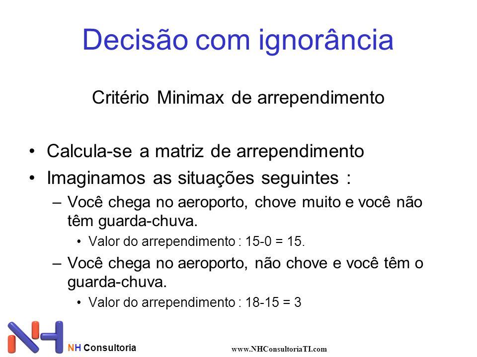 NH Consultoria www.NHConsultoriaTI.com Decisão com ignorância Critério Minimax de arrependimento Calcula-se a matriz de arrependimento Imaginamos as s