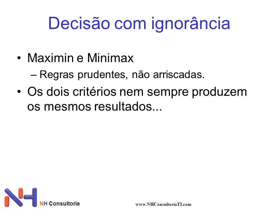 NH Consultoria www.NHConsultoriaTI.com Decisão com ignorância Maximin e Minimax –Regras prudentes, não arriscadas. Os dois critérios nem sempre produz