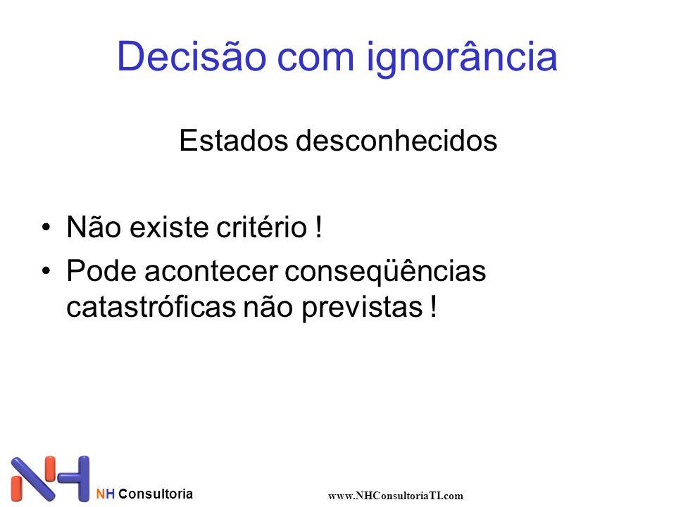 NH Consultoria www.NHConsultoriaTI.com Decisão com ignorância Estados desconhecidos Não existe critério ! Pode acontecer conseqüências catastróficas n