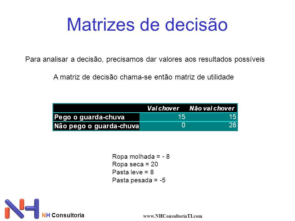 NH Consultoria www.NHConsultoriaTI.com Matrizes de decisão Para analisar a decisão, precisamos dar valores aos resultados possíveis A matriz de decisã