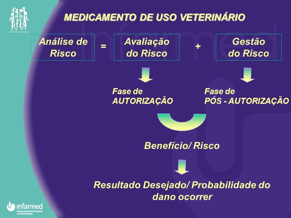 MEDICAMENTO DE USO VETERINÁRIO Análise de Risco Avaliação do Risco Gestão do Risco + Fase de AUTORIZAÇÃO Fase de PÓS - AUTORIZAÇÃO Benefício/ Risco =