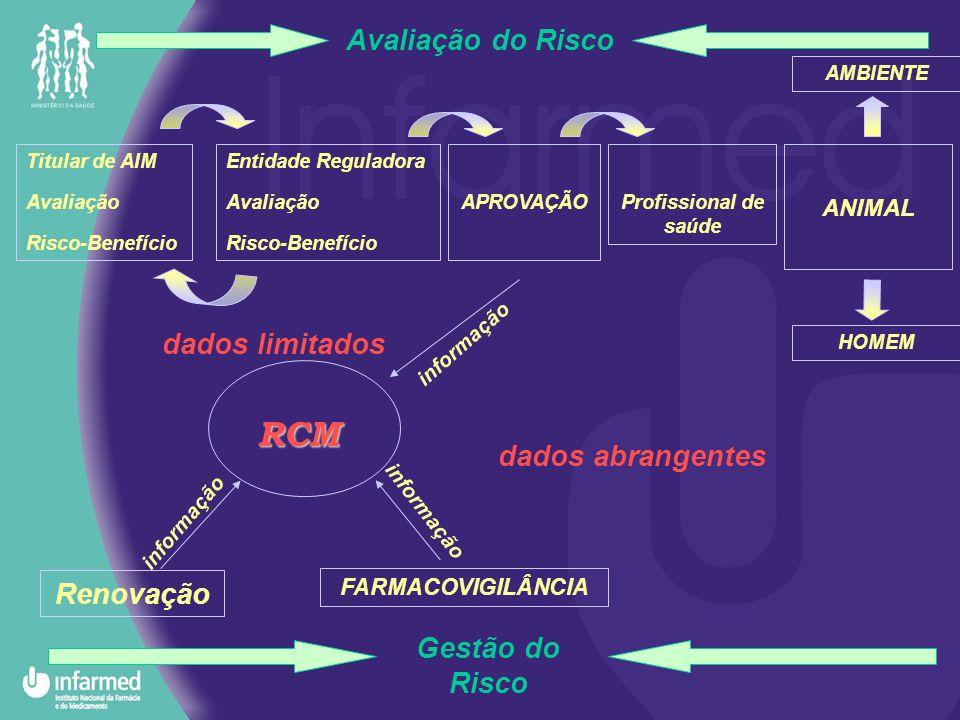 Avaliação do Risco Titular de AIM Avaliação Risco-Benefício Entidade Reguladora Avaliação Risco-Benefício APROVAÇÃOProfissional de saúde ANIMAL AMBIEN