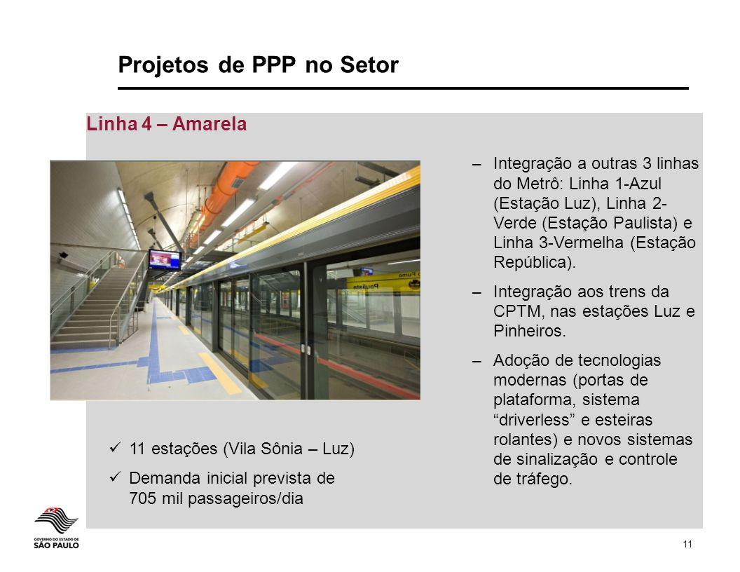 11 Projetos de PPP no Setor Linha 4 – Amarela 11 estações (Vila Sônia – Luz) Demanda inicial prevista de 705 mil passageiros/dia – Integração a outras