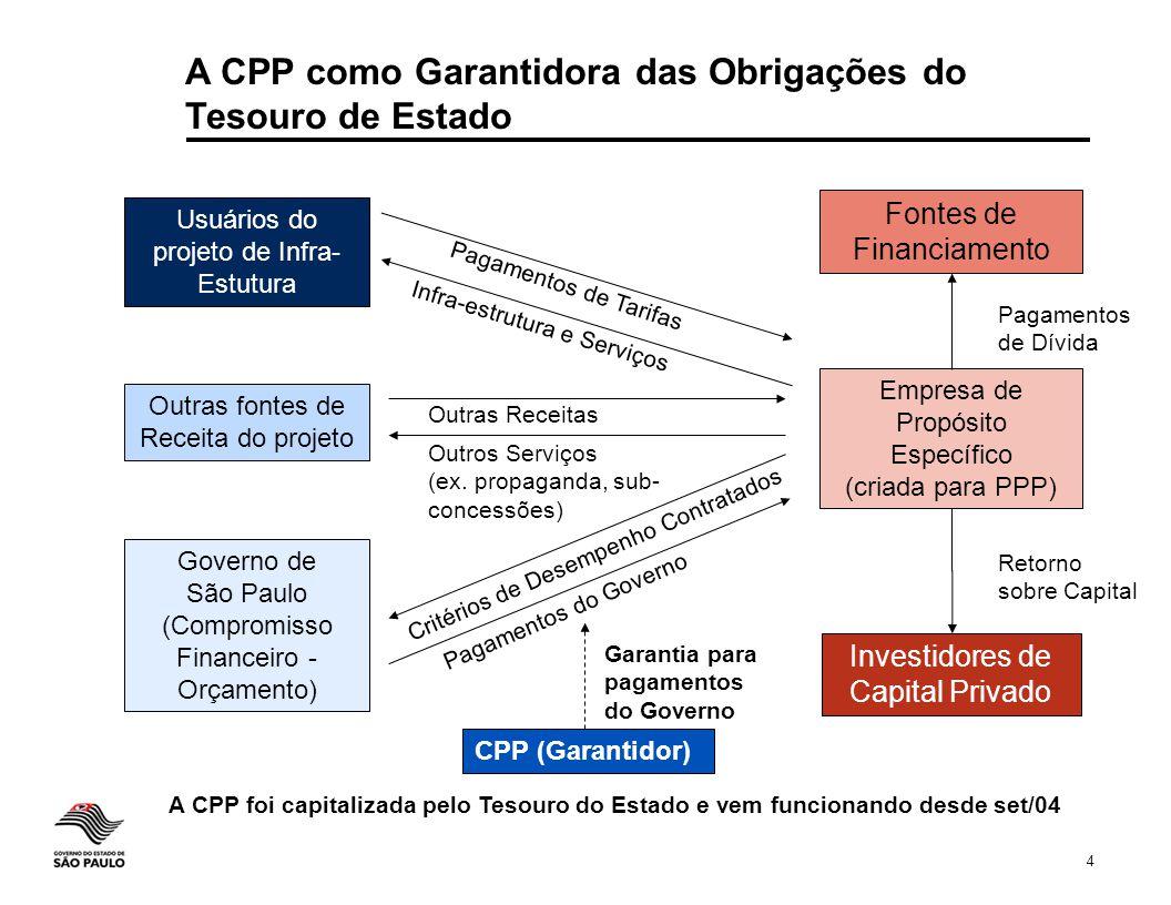 4 Governo de São Paulo (Compromisso Financeiro - Orçamento) Empresa de Propósito Específico (criada para PPP) Usuários do projeto de Infra- Estutura O
