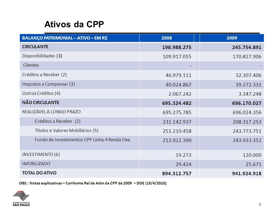 5 Ativos da CPP BALANÇO PATRIMONIAL – ATIVO – EM R$20082009 CIRCULANTE 198.988.275245.754.891 Disponibilidades (1) 109.917.055170.827.906 Clientes --
