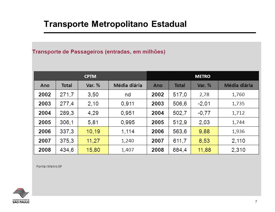 7 Transporte Metropolitano Estadual Transporte de Passageiros (entradas, em milhões) CPTMMETRO AnoTotalVar. %Média diáriaAnoTotalVar. %Média diária 20