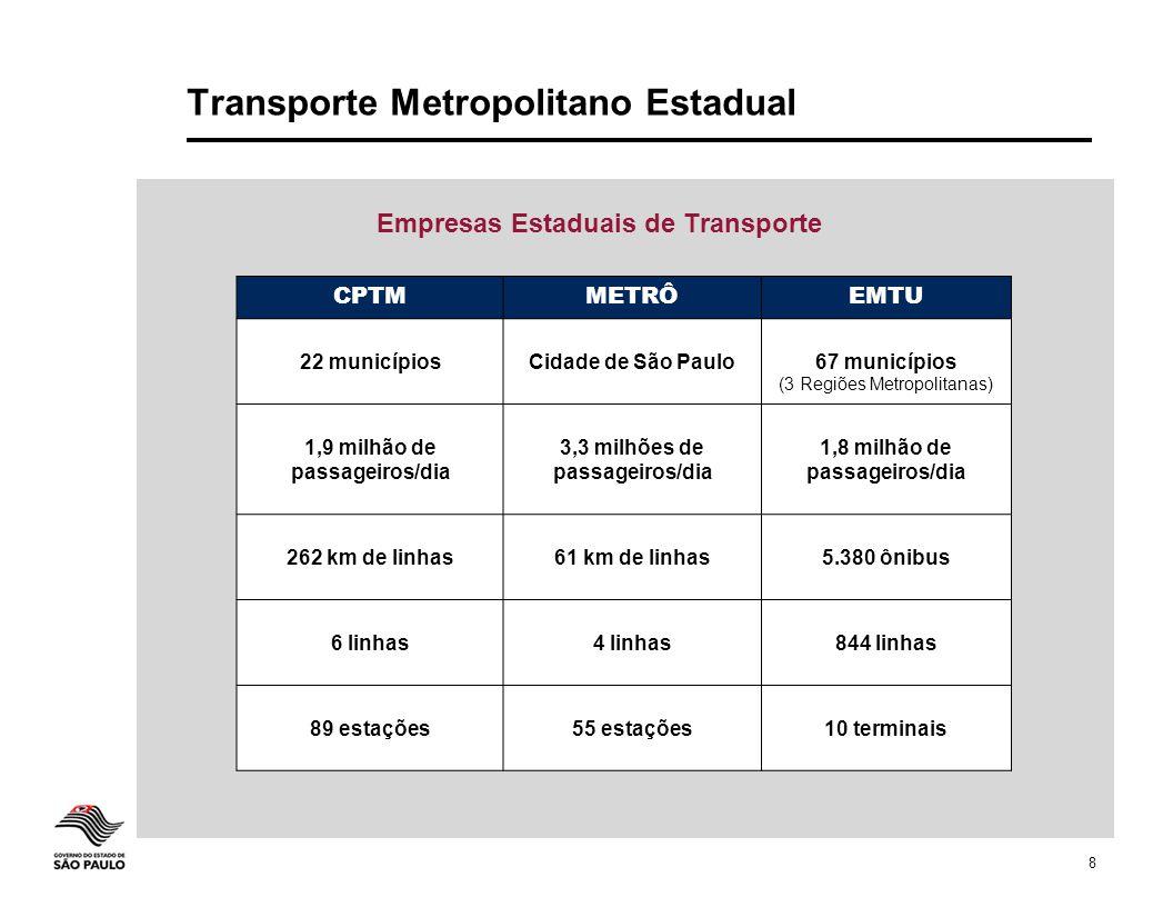 8 Transporte Metropolitano Estadual Empresas Estaduais de Transporte CPTMMETRÔEMTU 22 municípiosCidade de São Paulo67 municípios (3 Regiões Metropolit