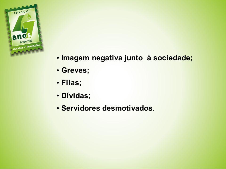 Imagem negativa junto à sociedade; Greves; Filas; Dívidas; Servidores desmotivados.