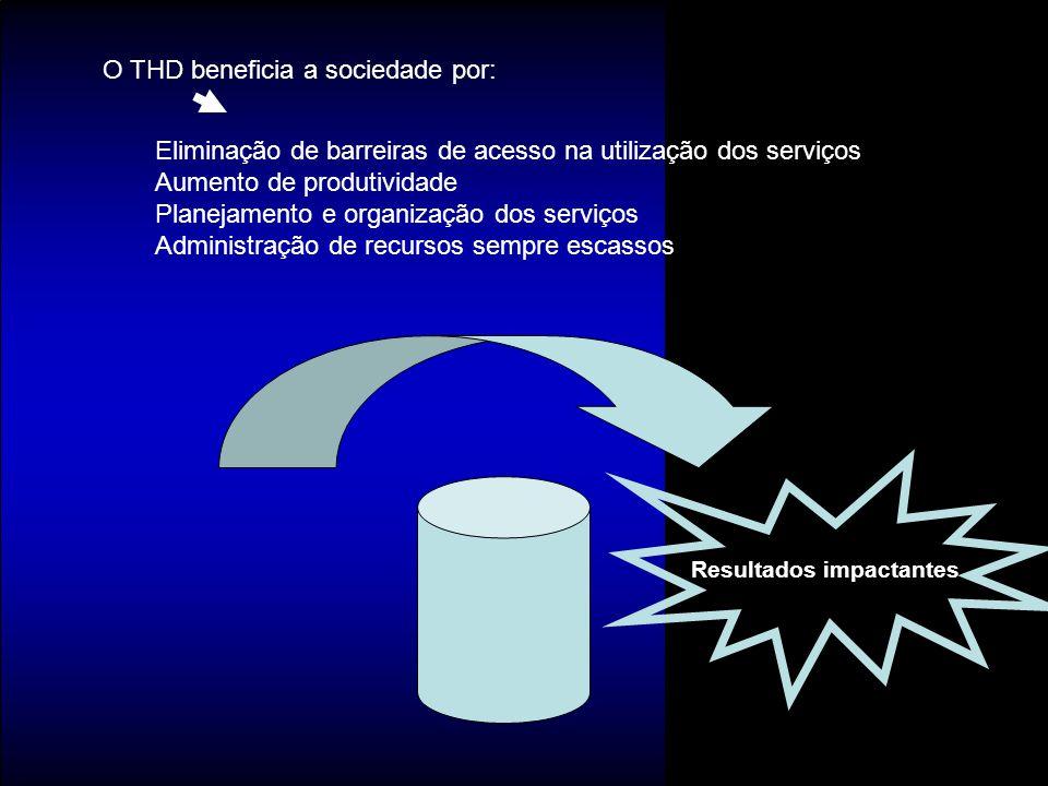 Eliminação de barreiras de acesso na utilização dos serviços Aumento de produtividade Planejamento e organização dos serviços Administração de recurso