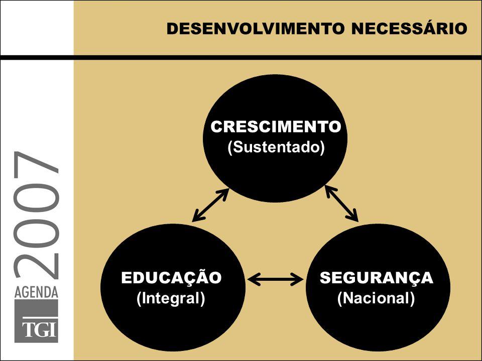 DESENVOLVIMENTO NECESSÁRIO CRESCIMENTO (Sustentado) EDUCAÇÃO (Integral) SEGURANÇA (Nacional)