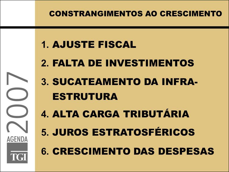 1. AJUSTE FISCAL 2. FALTA DE INVESTIMENTOS 3. SUCATEAMENTO DA INFRA- ESTRUTURA 4. ALTA CARGA TRIBUTÁRIA 5. JUROS ESTRATOSFÉRICOS CONSTRANGIMENTOS AO C