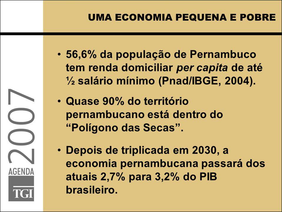 56,6% da população de Pernambuco tem renda domiciliar per capita de até ½ salário mínimo (Pnad/IBGE, 2004). UMA ECONOMIA PEQUENA E POBRE Depois de tri