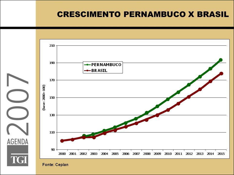 CRESCIMENTO PERNAMBUCO X BRASIL Fonte: Ceplan