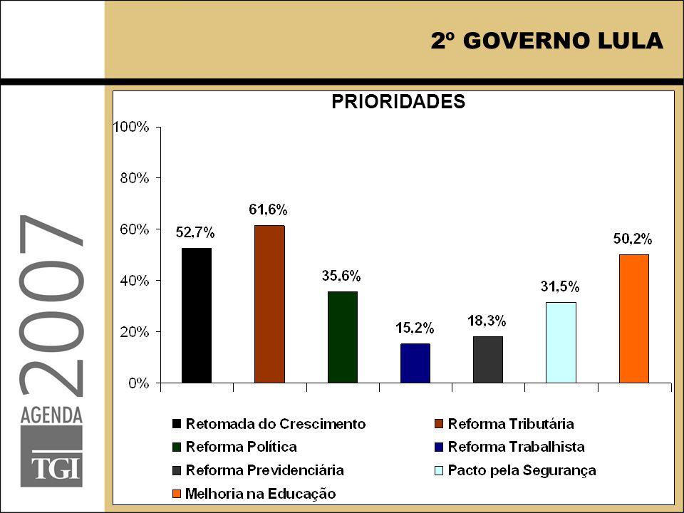 PRIORIDADES 2º GOVERNO LULA