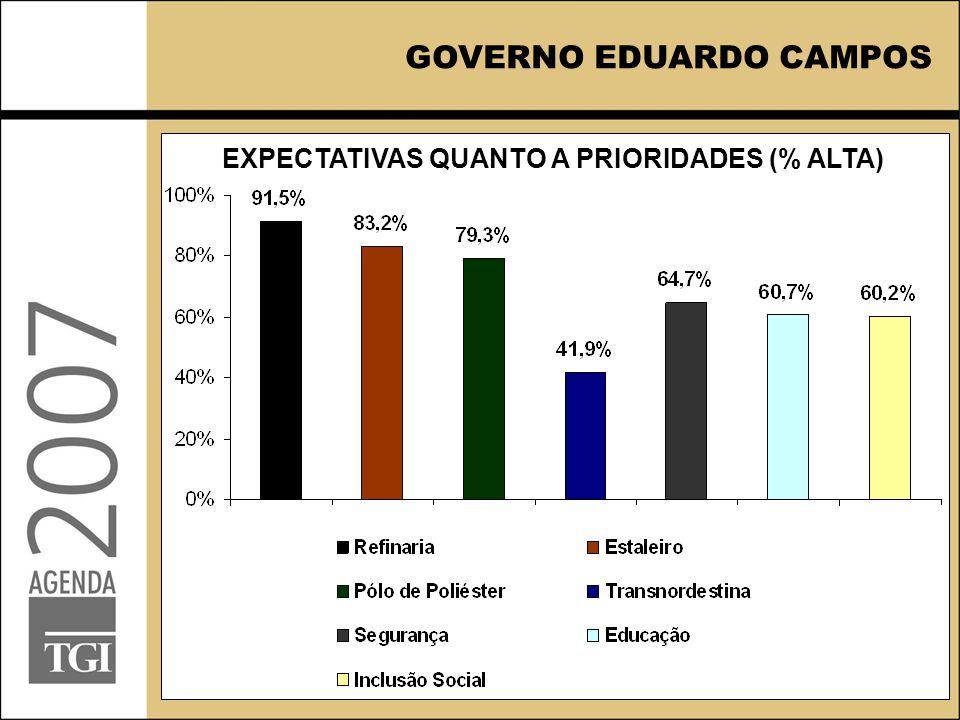 EXPECTATIVAS QUANTO A PRIORIDADES (% ALTA) GOVERNO EDUARDO CAMPOS