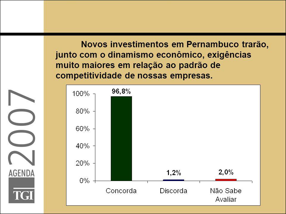 Novos investimentos em Pernambuco trarão, junto com o dinamismo econômico, exigências muito maiores em relação ao padrão de competitividade de nossas