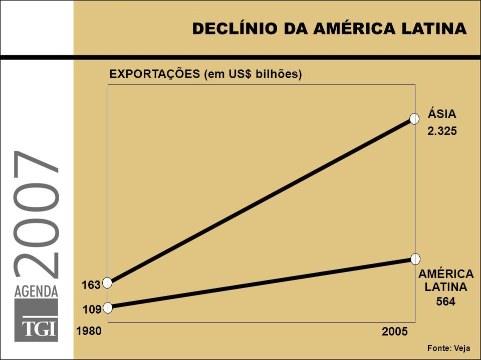 AMÉRICA LATINA 564 109 ÁSIA 2.325 163 DECLÍNIO DA AMÉRICA LATINA EXPORTAÇÕES (em US$ bilhões) 1980 2005 Fonte: Veja