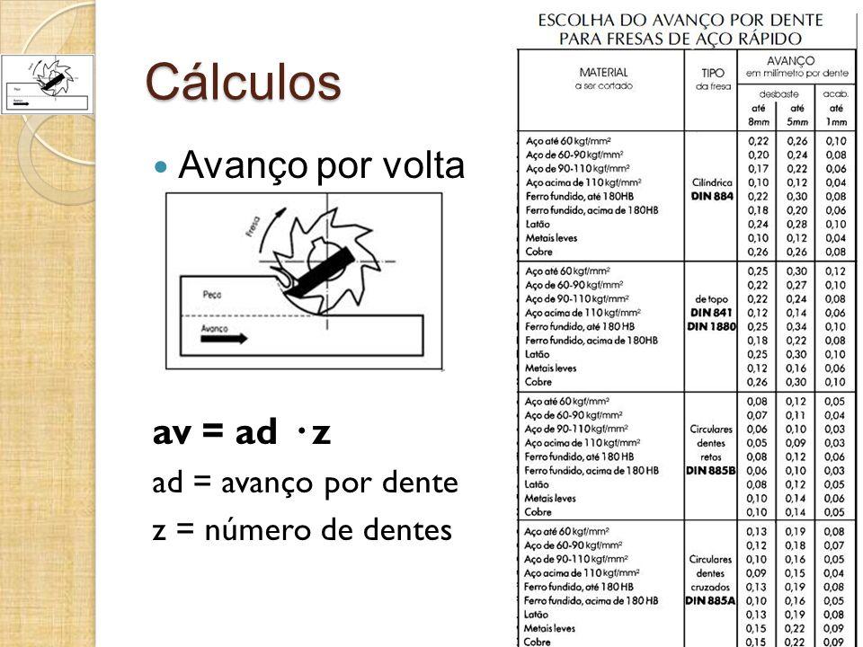 Cálculos Avanço por volta av = ad · z ad = avanço por dente z = número de dentes