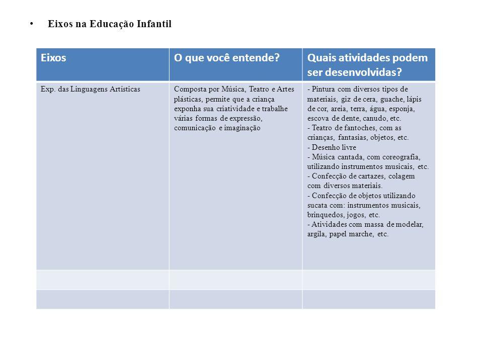 Eixos na Educação Infantil EixosO que você entende?Quais atividades podem ser desenvolvidas? Exp. das Linguagens ArtísticasComposta por Música, Teatro