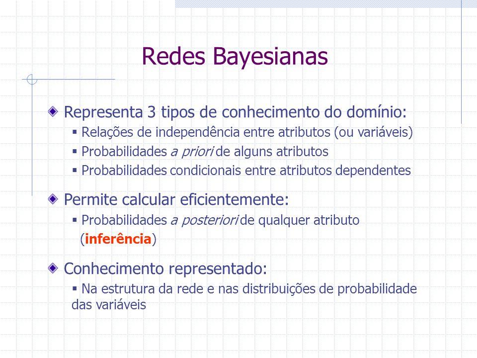 Redes Bayesianas Representa 3 tipos de conhecimento do domínio:  Relações de independência entre atributos (ou variáveis)  Probabilidades a priori d