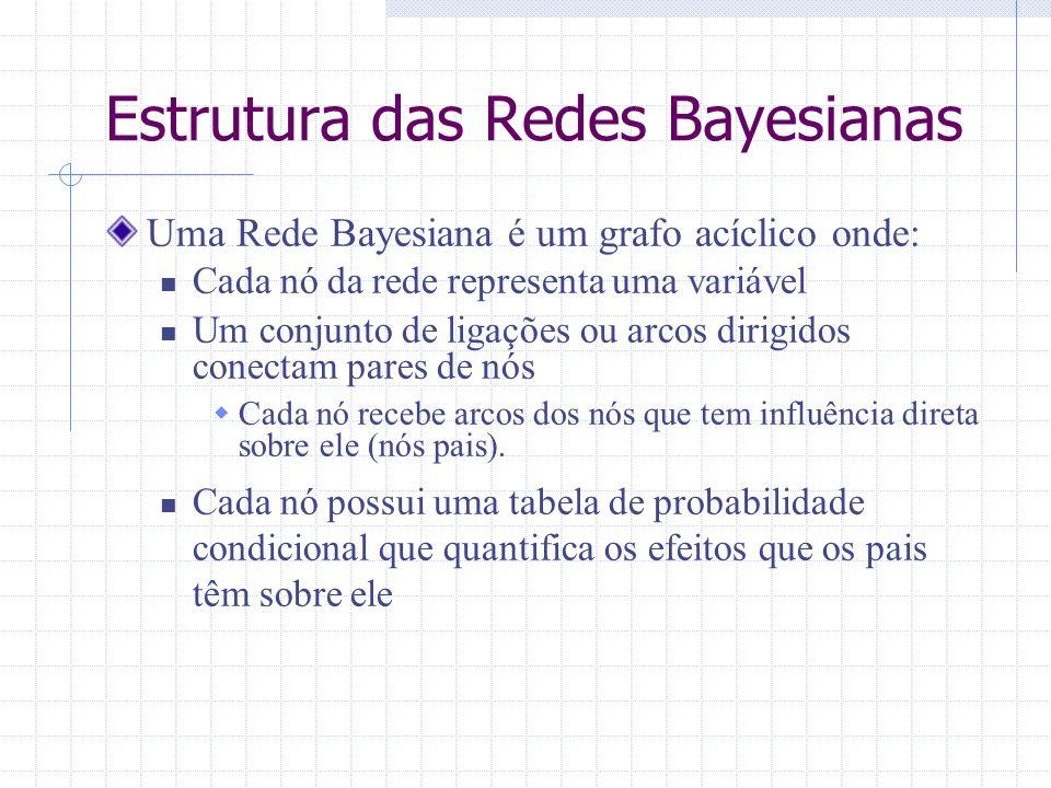 Estrutura das Redes Bayesianas Uma Rede Bayesiana é um grafo acíclico onde: Cada nó da rede representa uma variável Um conjunto de ligações ou arcos d