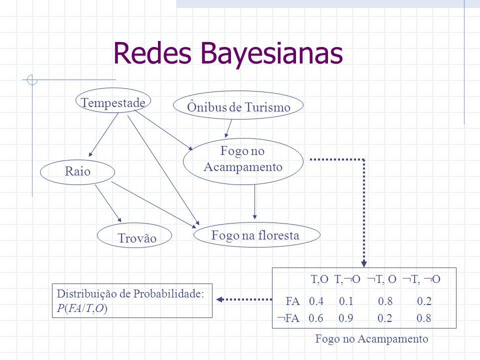 Redes Bayesianas Tempestade Ônibus de Turismo Fogo no Acampamento Trovão Fogo na floresta Raio T,O T,  O  T, O  T,  O FA 0.4 0.1 0.8 0.2  FA 0.6