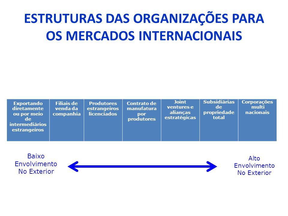 ESTRUTURAS DAS ORGANIZAÇÕES PARA OS MERCADOS INTERNACIONAIS Exportando diretamente ou por meio de intermediários estrangeiros Filiais de venda da comp
