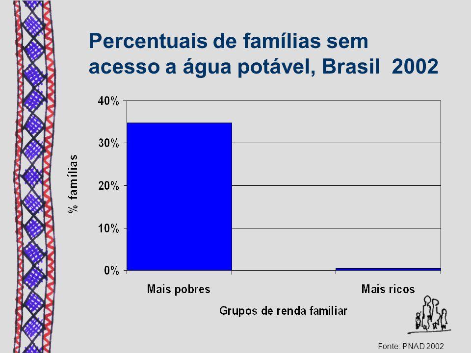 Percentuais de famílias sem acesso a água potável, Brasil 2002 Fonte: PNAD 2002