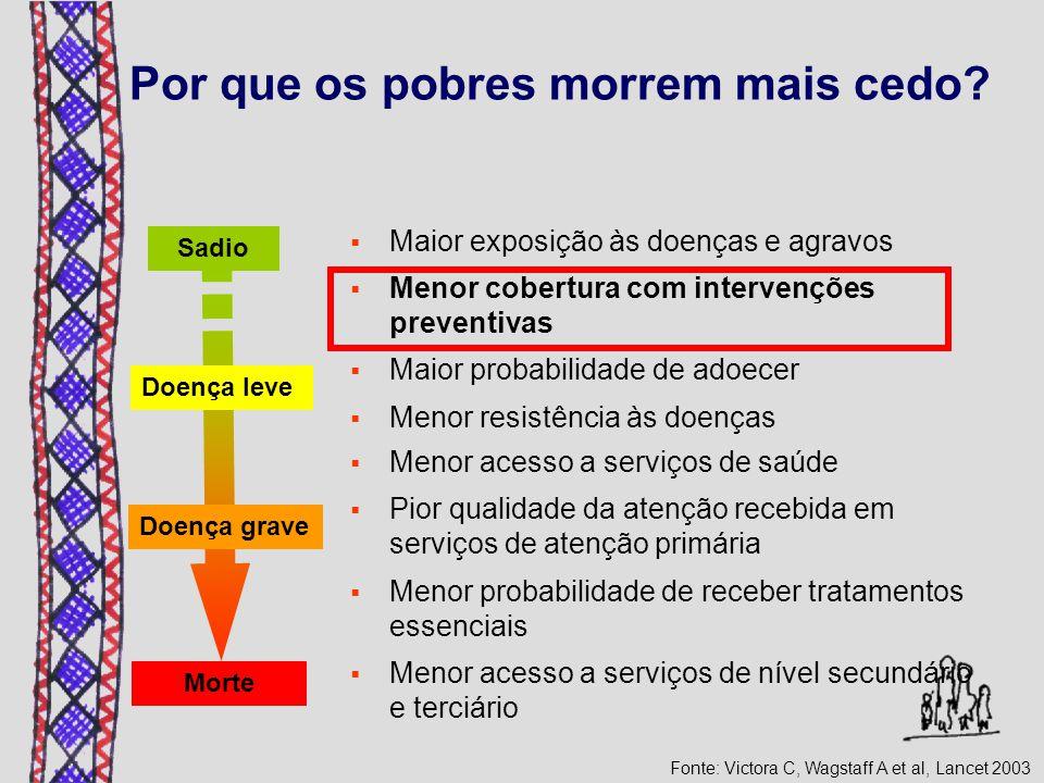 Por que os pobres morrem mais cedo? Sadio Doença leve Doença grave Morte  Maior exposição às doenças e agravos  Menor cobertura com intervenções pre